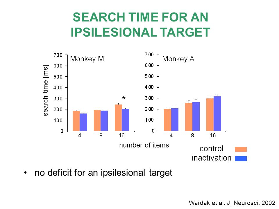 SEARCH TIME FOR AN IPSILESIONAL TARGET no deficit for an ipsilesional target control inactivation number of items search time [ms] Wardak et al. J. Ne