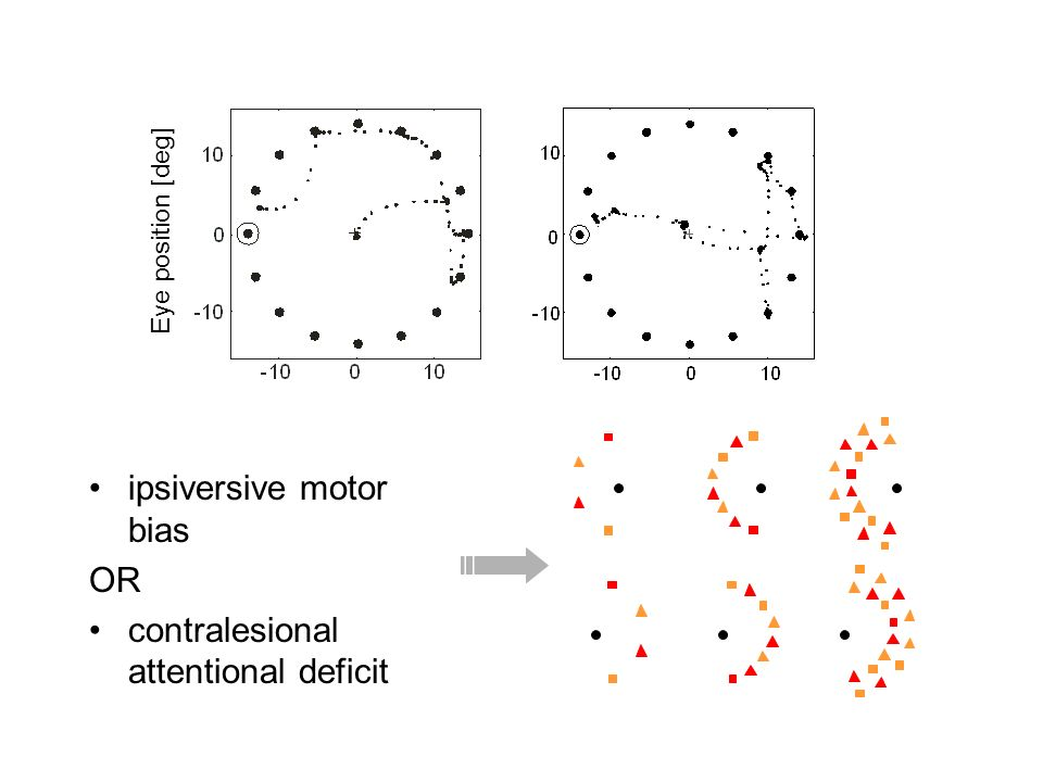 ipsiversive motor bias OR contralesional attentional deficit Eye position [deg]