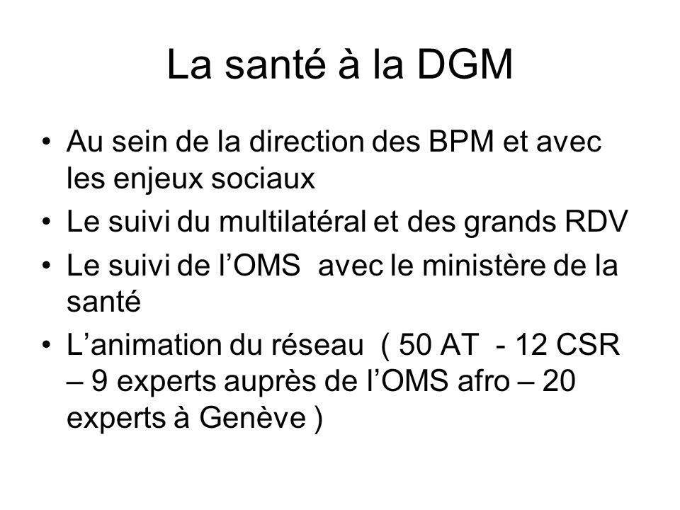 La santé à la DGM Au sein de la direction des BPM et avec les enjeux sociaux Le suivi du multilatéral et des grands RDV Le suivi de lOMS avec le minis