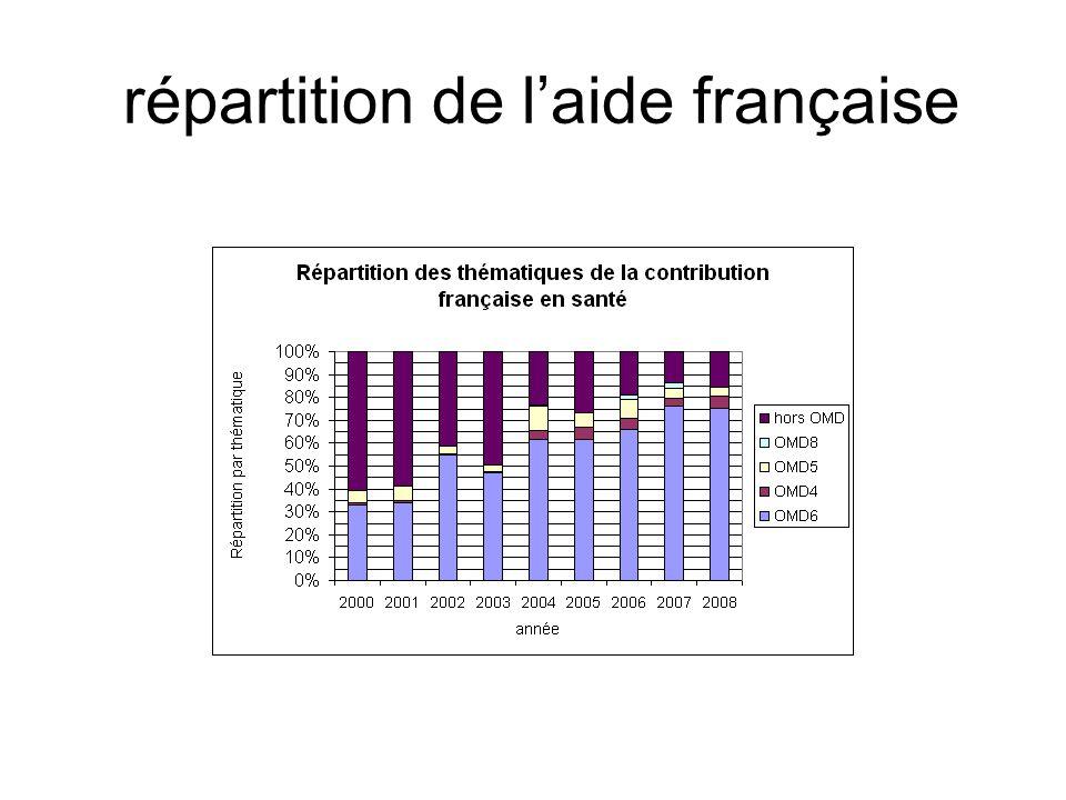 répartition de laide française