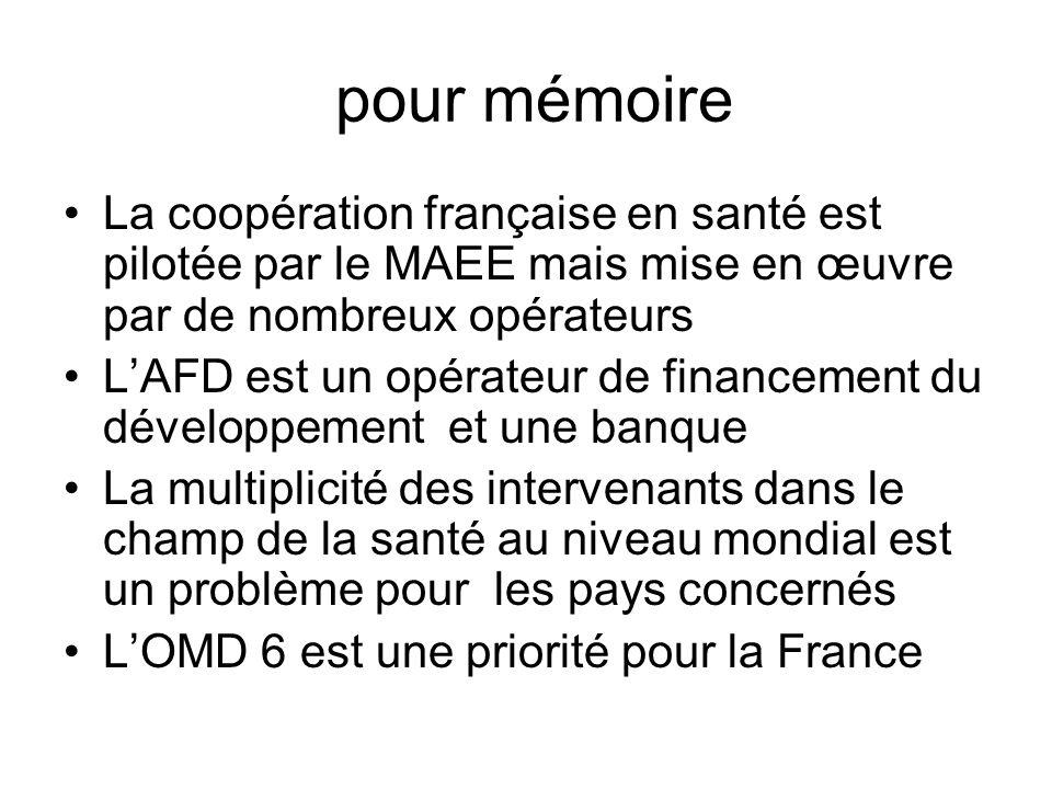 pour mémoire La coopération française en santé est pilotée par le MAEE mais mise en œuvre par de nombreux opérateurs LAFD est un opérateur de financem