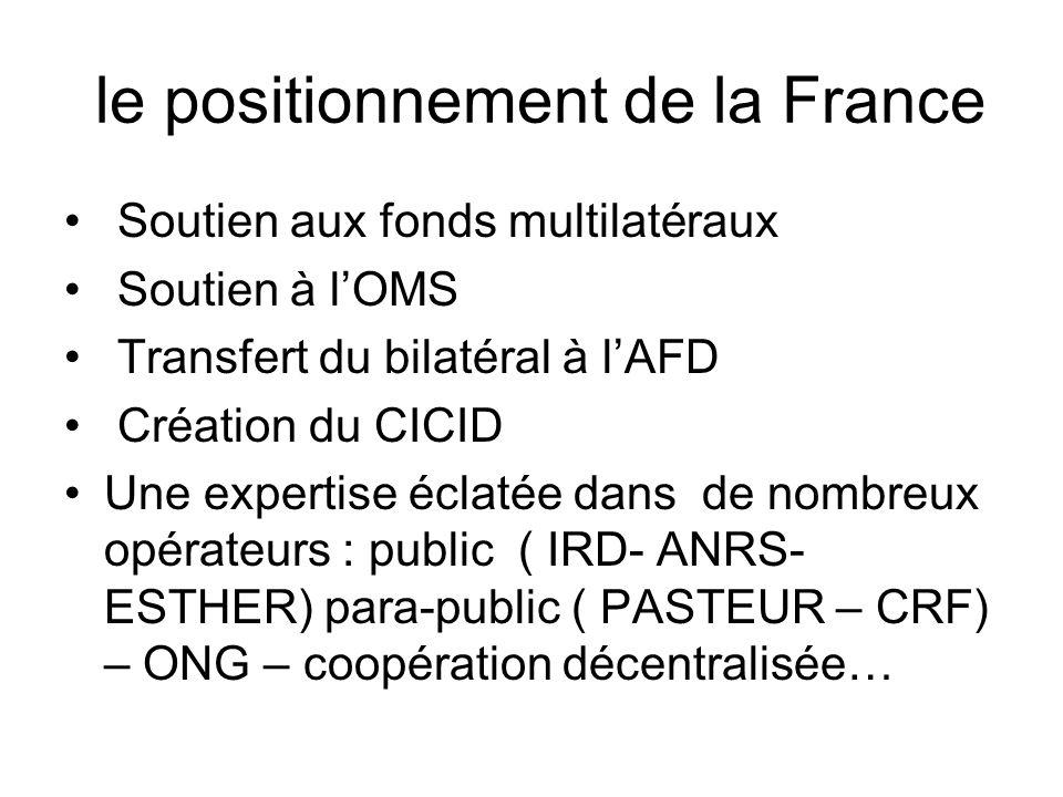 le positionnement de la France Soutien aux fonds multilatéraux Soutien à lOMS Transfert du bilatéral à lAFD Création du CICID Une expertise éclatée da