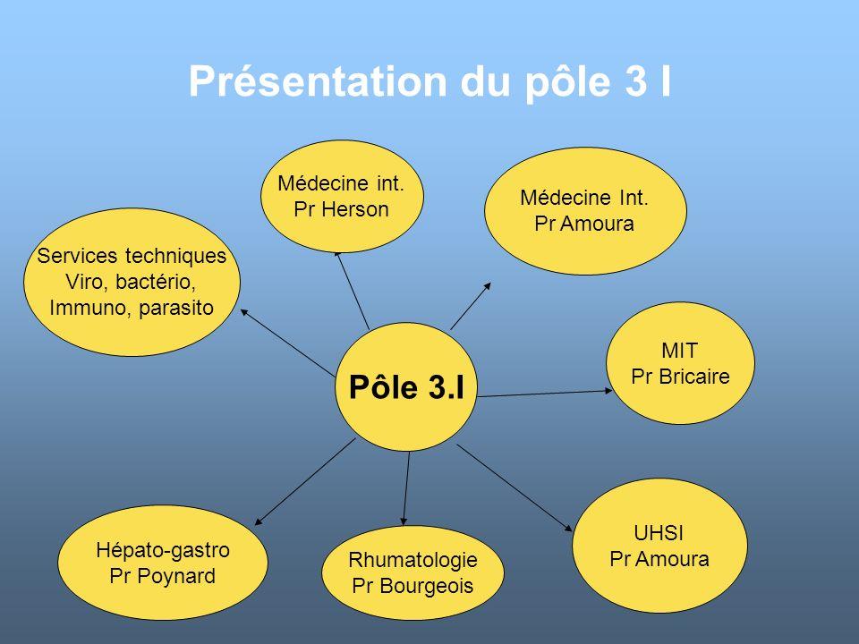 Présentation du pôle 3 I Médecine Int. Pr Amoura MIT Pr Bricaire Hépato-gastro Pr Poynard Pôle 3.I Services techniques Viro, bactério, Immuno, parasit