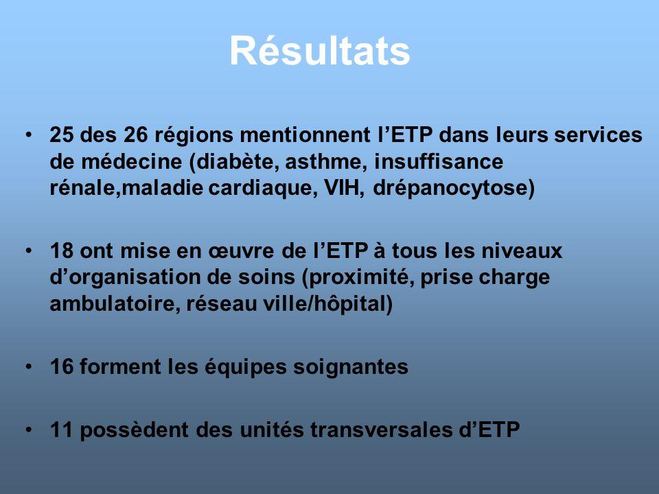 Résultats 25 des 26 régions mentionnent lETP dans leurs services de médecine (diabète, asthme, insuffisance rénale,maladie cardiaque, VIH, drépanocyto
