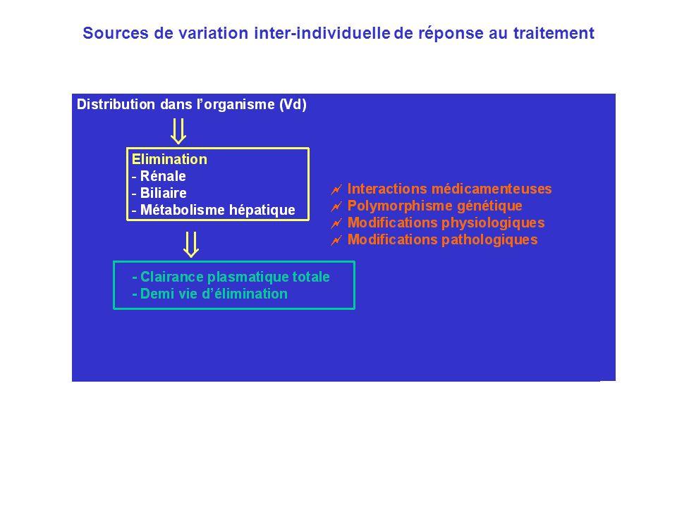 Sources de variation inter-individuelle de réponse au traitement