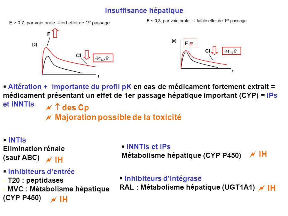 Altération + importante du profil pK en cas de médicament fortement extrait = médicament présentant un effet de 1er passage hépatique important (CYP)