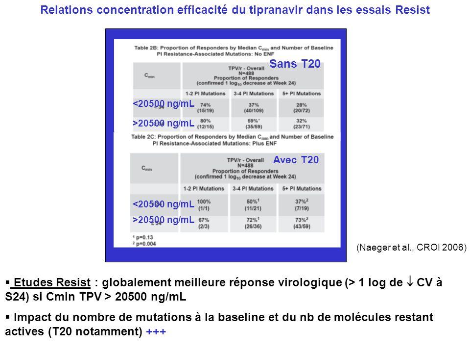 Sans T20 Avec T20 <20500 ng/mL >20500 ng/mL Etudes Resist : globalement meilleure réponse virologique (> 1 log de CV à S24) si Cmin TPV > 20500 ng/mL