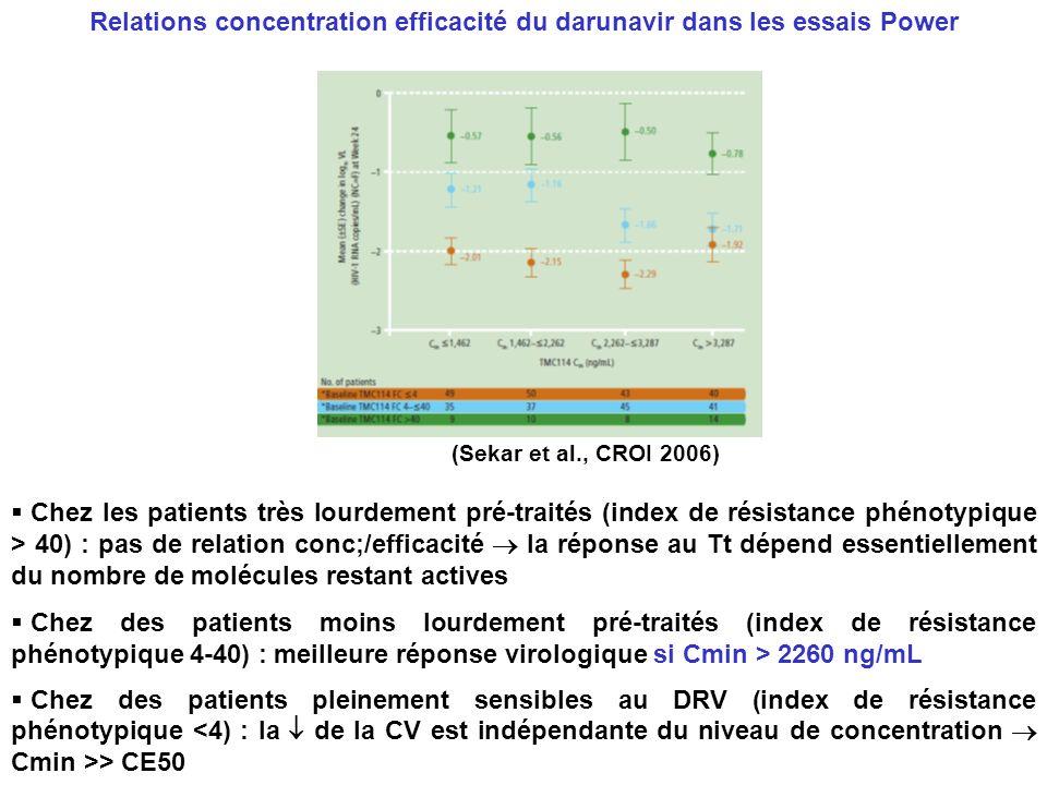 Chez les patients très lourdement pré-traités (index de résistance phénotypique > 40) : pas de relation conc;/efficacité la réponse au Tt dépend essen