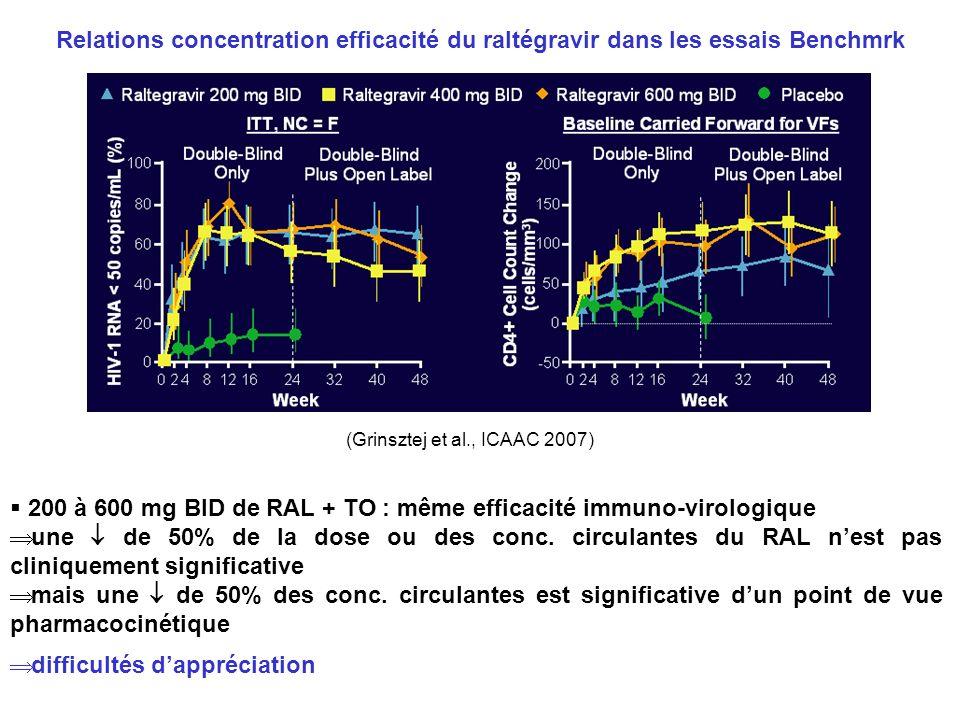 (Grinsztej et al., ICAAC 2007) 200 à 600 mg BID de RAL + TO : même efficacité immuno-virologique une de 50% de la dose ou des conc. circulantes du RAL
