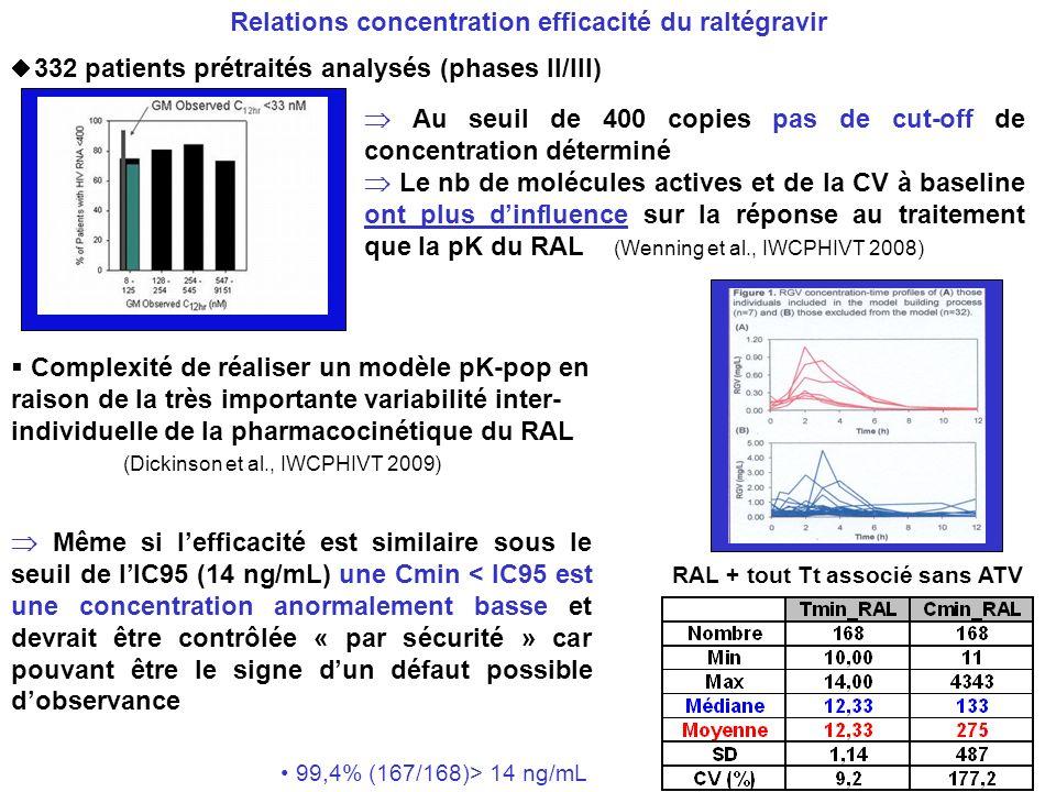 (Wenning et al., IWCPHIVT 2008) 332 patients prétraités analysés (phases II/III) Au seuil de 400 copies pas de cut-off de concentration déterminé Le n