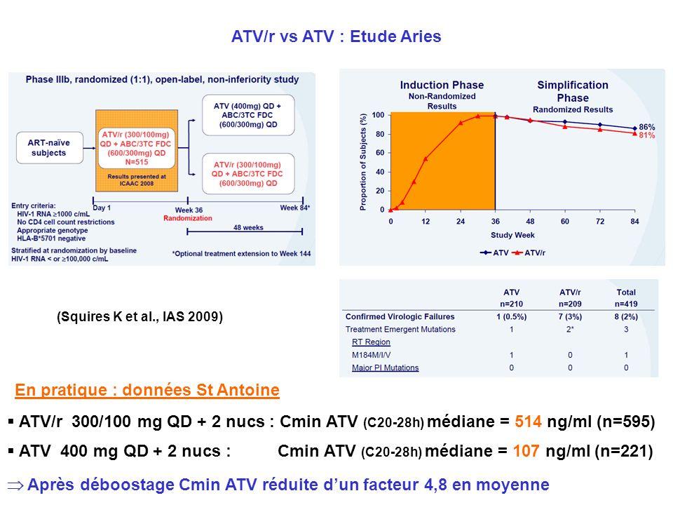 (Squires K et al., IAS 2009) ATV/r vs ATV : Etude Aries ATV/r 300/100 mg QD + 2 nucs : Cmin ATV (C20-28h) médiane = 514 ng/ml (n=595) ATV 400 mg QD +