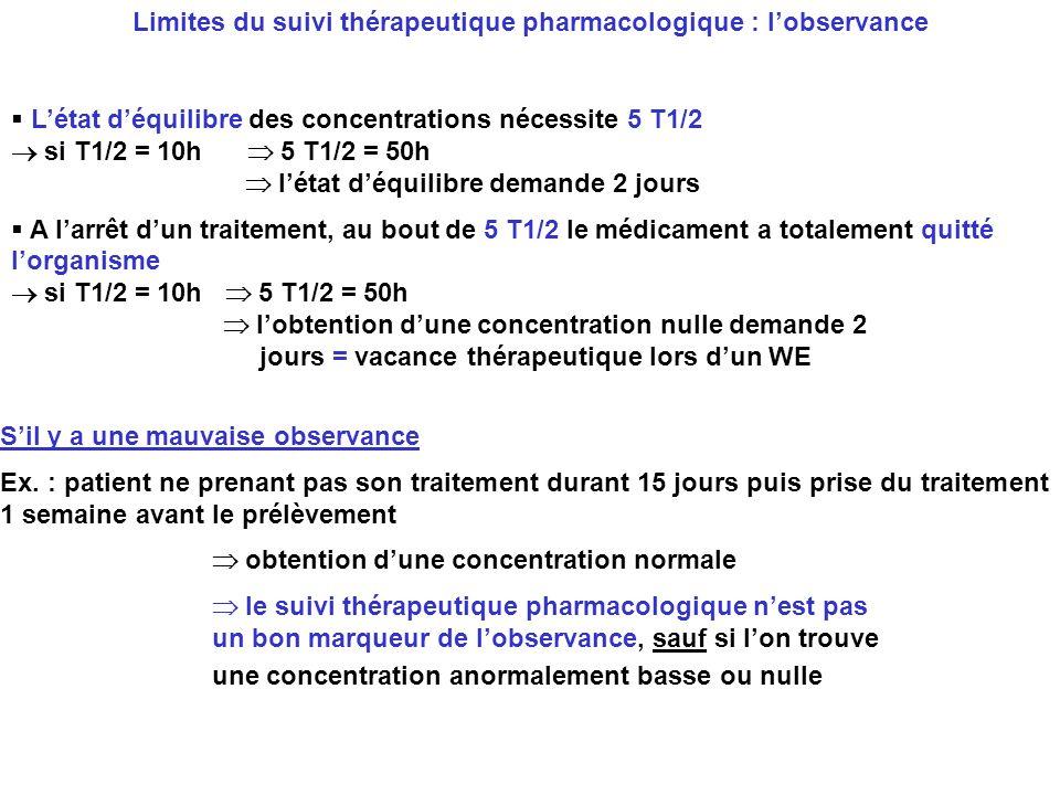 Létat déquilibre des concentrations nécessite 5 T1/2 si T1/2 = 10h 5 T1/2 = 50h létat déquilibre demande 2 jours A larrêt dun traitement, au bout de 5