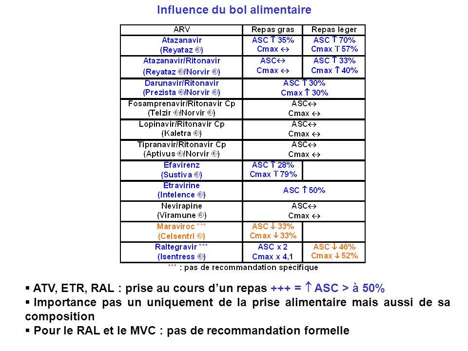 ATV, ETR, RAL : prise au cours dun repas +++ = ASC > à 50% Importance pas un uniquement de la prise alimentaire mais aussi de sa composition Pour le R