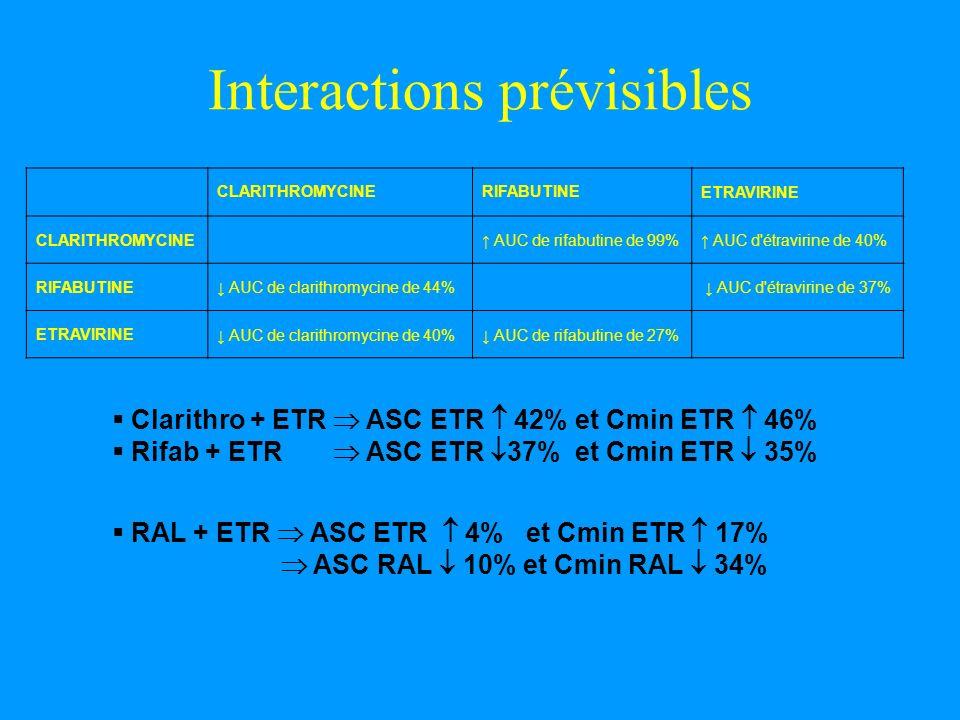 Interactions prévisibles CLARITHROMYCINERIFABUTINEETRAVIRINE CLARITHROMYCINE AUC de rifabutine de 99% AUC d'étravirine de 40% RIFABUTINE AUC de clarit