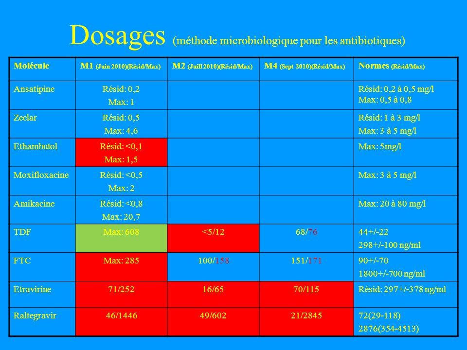 Dosages (méthode microbiologique pour les antibiotiques) MoléculeM1 (Juin 2010)(Résid/Max) M2 (Juill 2010)(Résid/Max) M4 (Sept 2010)(Résid/Max) Normes