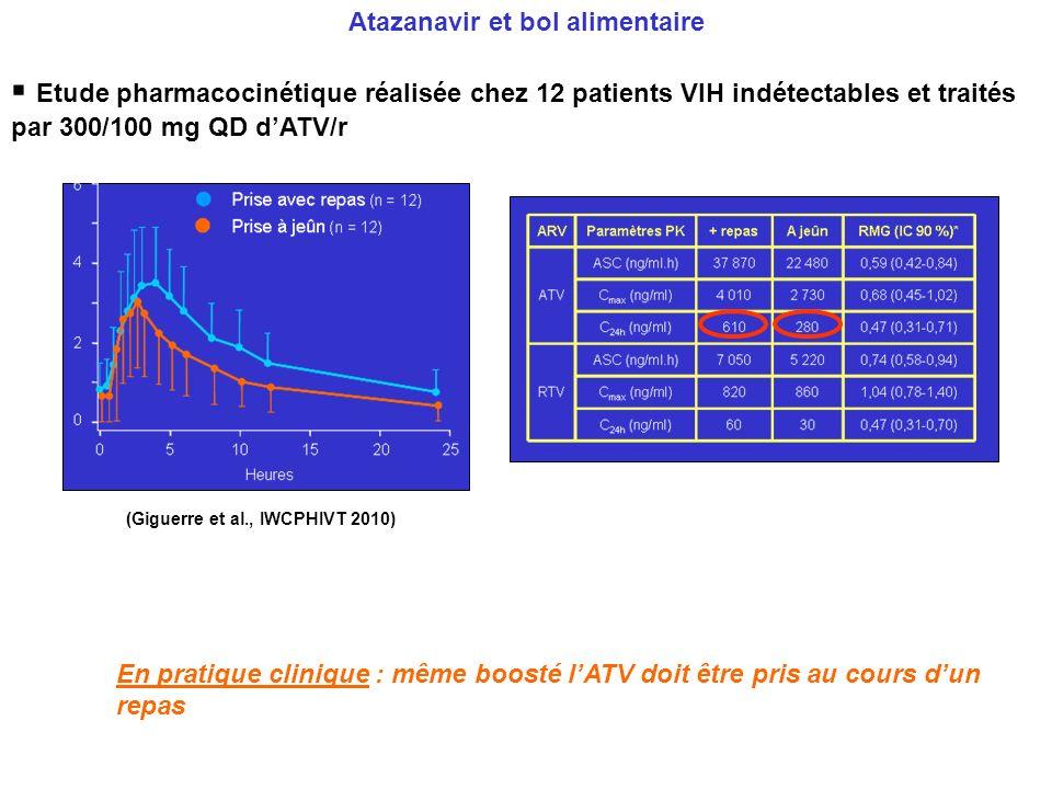 Atazanavir et bol alimentaire Etude pharmacocinétique réalisée chez 12 patients VIH indétectables et traités par 300/100 mg QD dATV/r En pratique clin