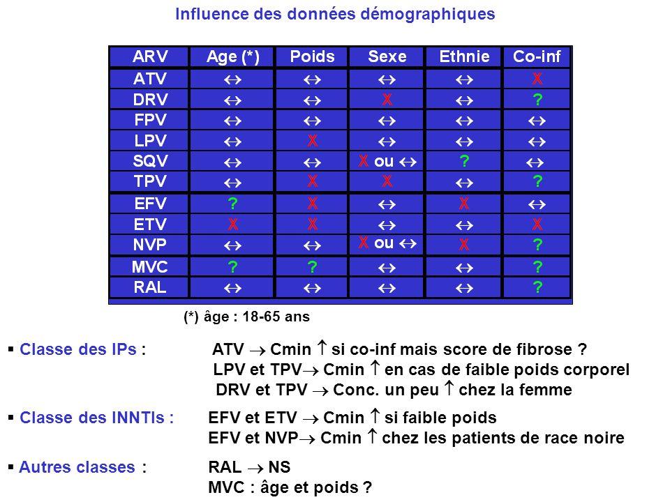 (*) âge : 18-65 ans Classe des IPs : ATV Cmin si co-inf mais score de fibrose ? LPV et TPV Cmin en cas de faible poids corporel DRV et TPV Conc. un pe
