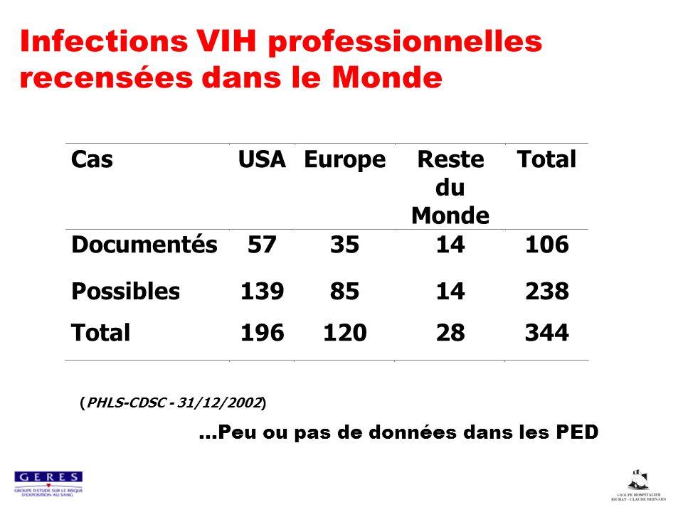 Infections VIH professionnelles recensées dans le Monde (PHLS-CDSC - 31/12/2002)...Peu ou pas de données dans les PED