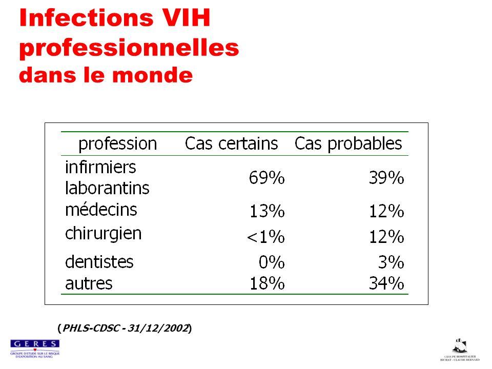 Infections VIH professionnelles dans le monde (PHLS-CDSC - 31/12/2002)