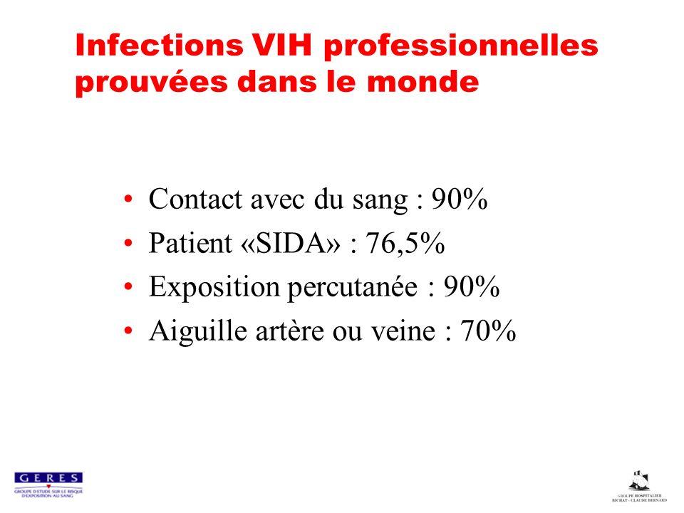 Infections VIH professionnelles prouvées dans le monde Contact avec du sang : 90% Patient «SIDA» : 76,5% Exposition percutanée : 90% Aiguille artère o