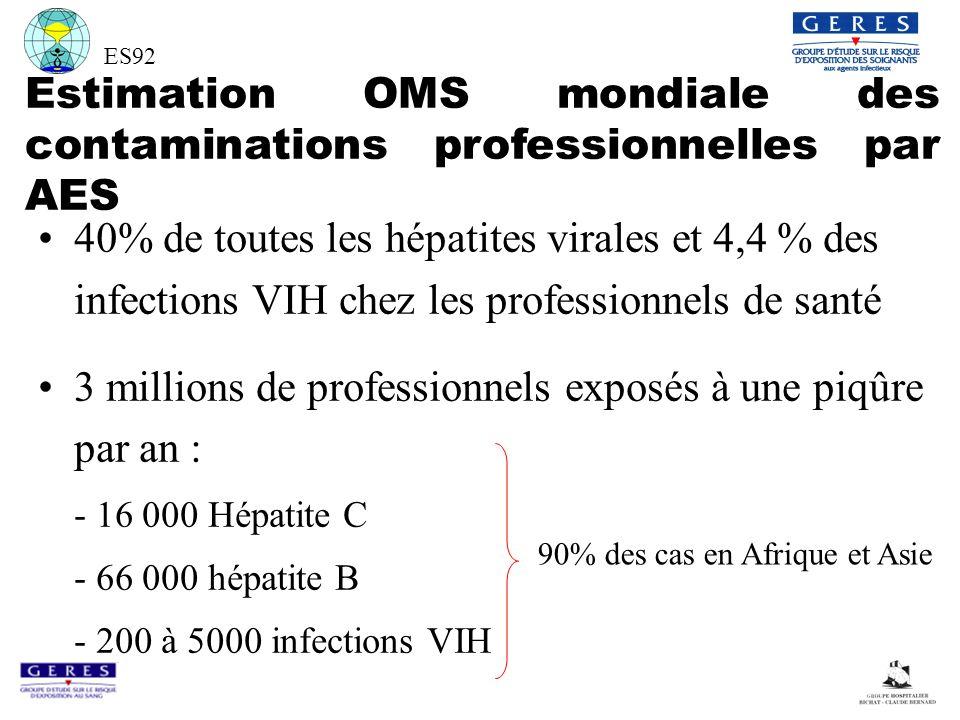 ES92 Estimation OMS mondiale des contaminations professionnelles par AES 40% de toutes les hépatites virales et 4,4 % des infections VIH chez les professionnels de santé 3 millions de professionnels exposés à une piqûre par an : - 16 000 Hépatite C - 66 000 hépatite B - 200 à 5000 infections VIH 90% des cas en Afrique et Asie