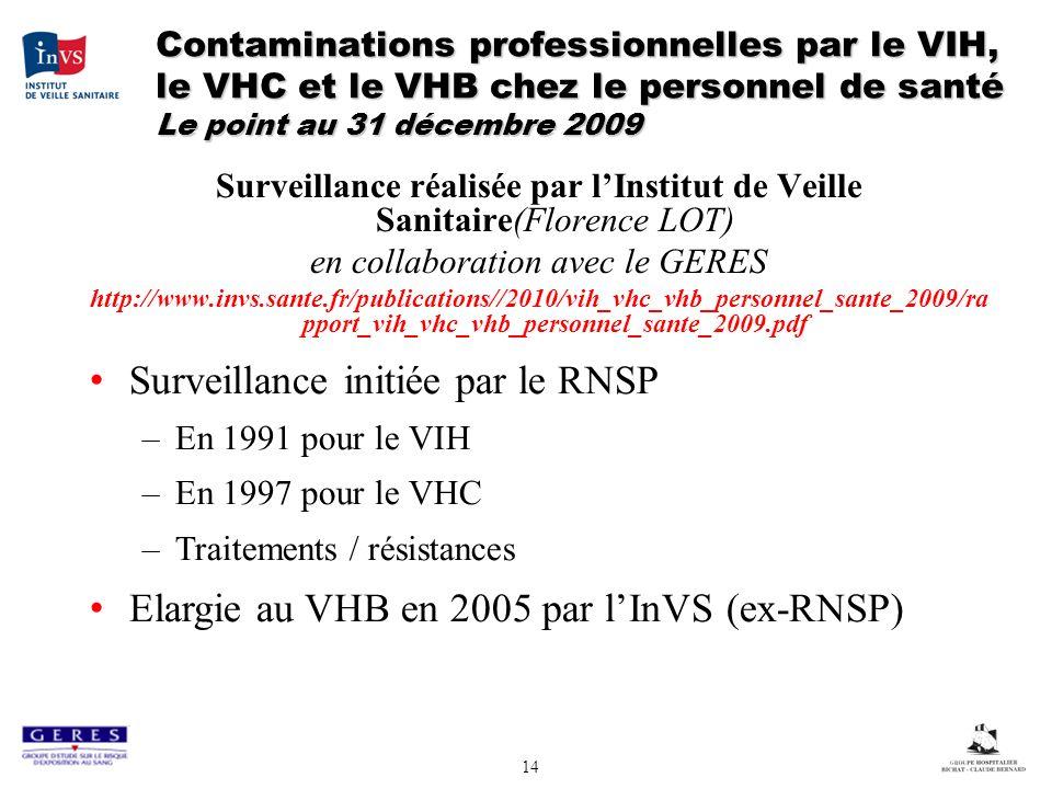 14 Contaminations professionnelles par le VIH, le VHC et le VHB chez le personnel de santé Le point au 31 décembre 2009 Surveillance réalisée par lInstitut de Veille Sanitaire(Florence LOT) en collaboration avec le GERES http://www.invs.sante.fr/publications//2010/vih_vhc_vhb_personnel_sante_2009/ra pport_vih_vhc_vhb_personnel_sante_2009.pdf Surveillance initiée par le RNSP –En 1991 pour le VIH –En 1997 pour le VHC –Traitements / résistances Elargie au VHB en 2005 par lInVS (ex-RNSP)