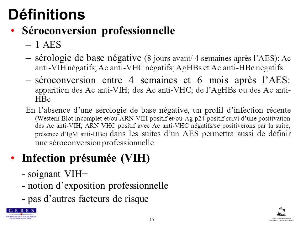 15 Définitions Séroconversion professionnelle –1 AES –sérologie de base négative (8 jours avant/ 4 semaines après lAES): Ac anti-VIH négatifs; Ac anti-VHC négatifs; AgHBs et Ac anti-HBc négatifs –séroconversion entre 4 semaines et 6 mois après lAES: apparition des Ac anti-VIH; des Ac anti-VHC; de lAgHBs ou des Ac anti- HBc En labsence dune sérologie de base négative, un profil dinfection récente (Western Blot incomplet et/ou ARN-VIH positif et/ou Ag p24 positif suivi dune positivation des Ac anti-VIH; ARN VHC positif avec Ac anti-VHC négatifs/se positiverons par la suite; présence dIgM anti-HBc) dans les suites dun AES permettra aussi de définir une séroconversion professionnelle.