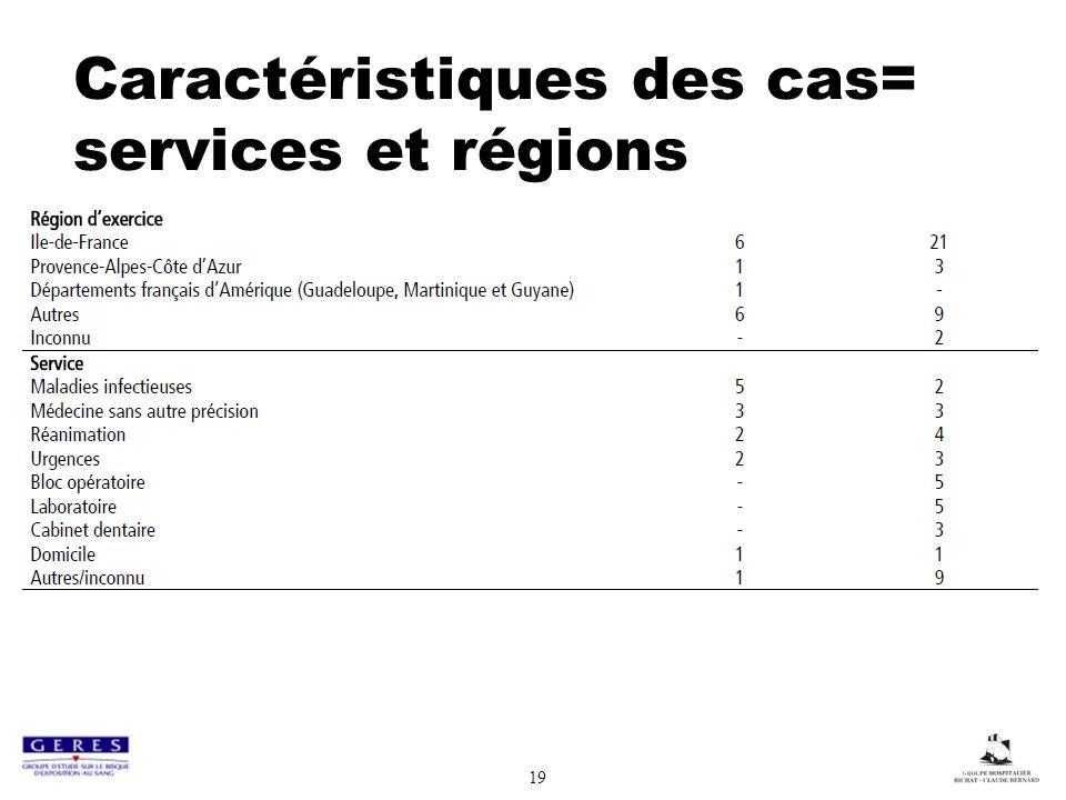 Caractéristiques des cas= services et régions 19