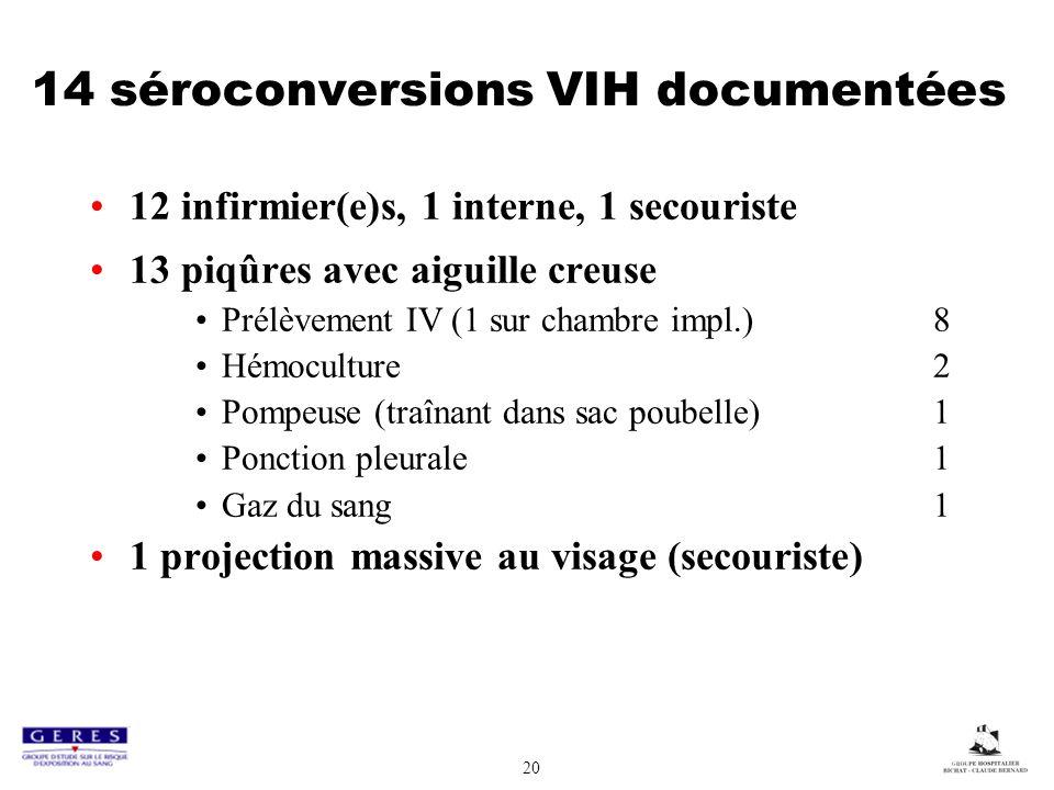 20 14 séroconversions VIH documentées 12 infirmier(e)s, 1 interne, 1 secouriste 13 piqûres avec aiguille creuse Prélèvement IV (1 sur chambre impl.) 8