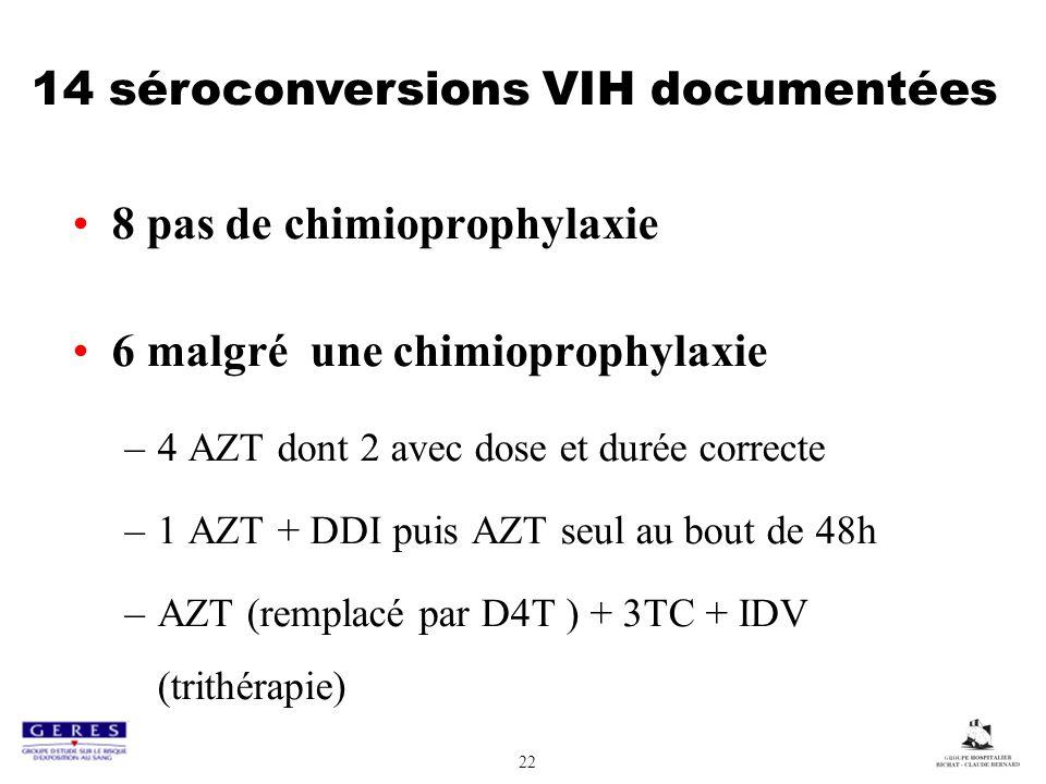 22 8 pas de chimioprophylaxie 6 malgré une chimioprophylaxie –4 AZT dont 2 avec dose et durée correcte –1 AZT + DDI puis AZT seul au bout de 48h –AZT (remplacé par D4T ) + 3TC + IDV (trithérapie) 14 séroconversions VIH documentées