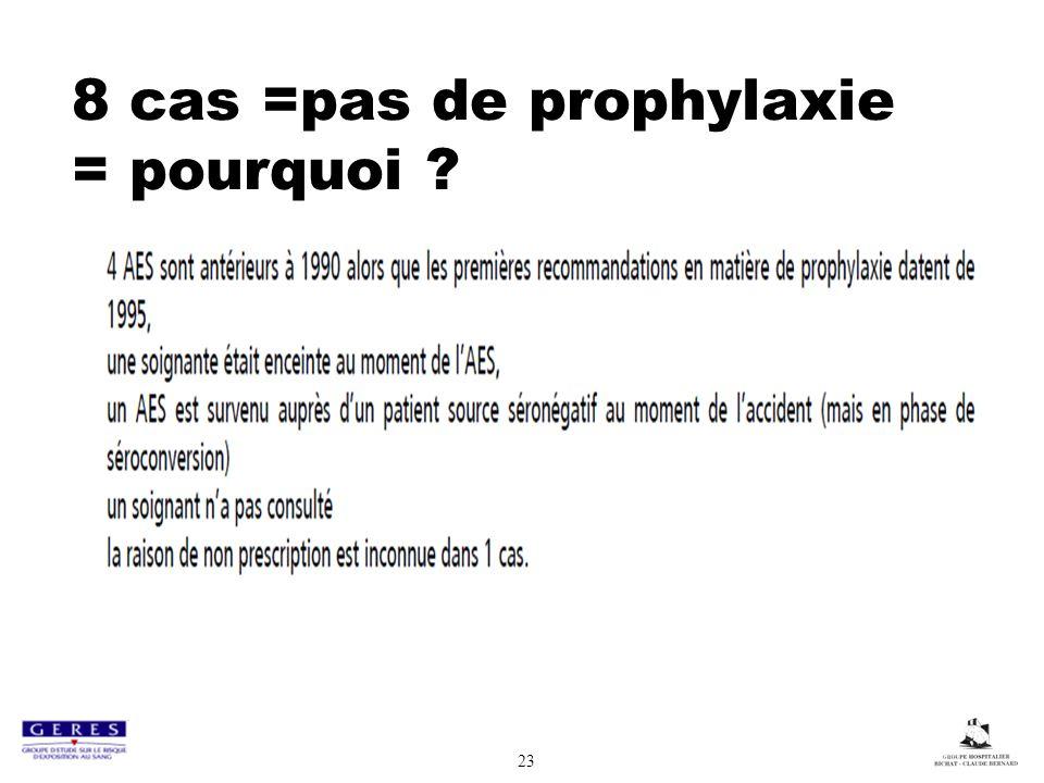 8 cas =pas de prophylaxie = pourquoi ? 23