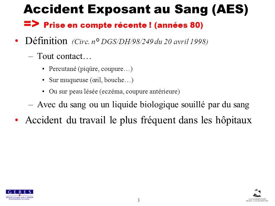 3 Accident Exposant au Sang (AES) => Prise en compte récente ! (années 80) Définition (Circ. n° DGS/DH/98/249 du 20 avril 1998) –Tout contact… Percuta