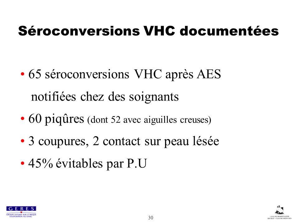 30 Séroconversions VHC documentées 65 séroconversions VHC après AES notifiées chez des soignants 60 piqûres (dont 52 avec aiguilles creuses) 3 coupures, 2 contact sur peau lésée 45% évitables par P.U