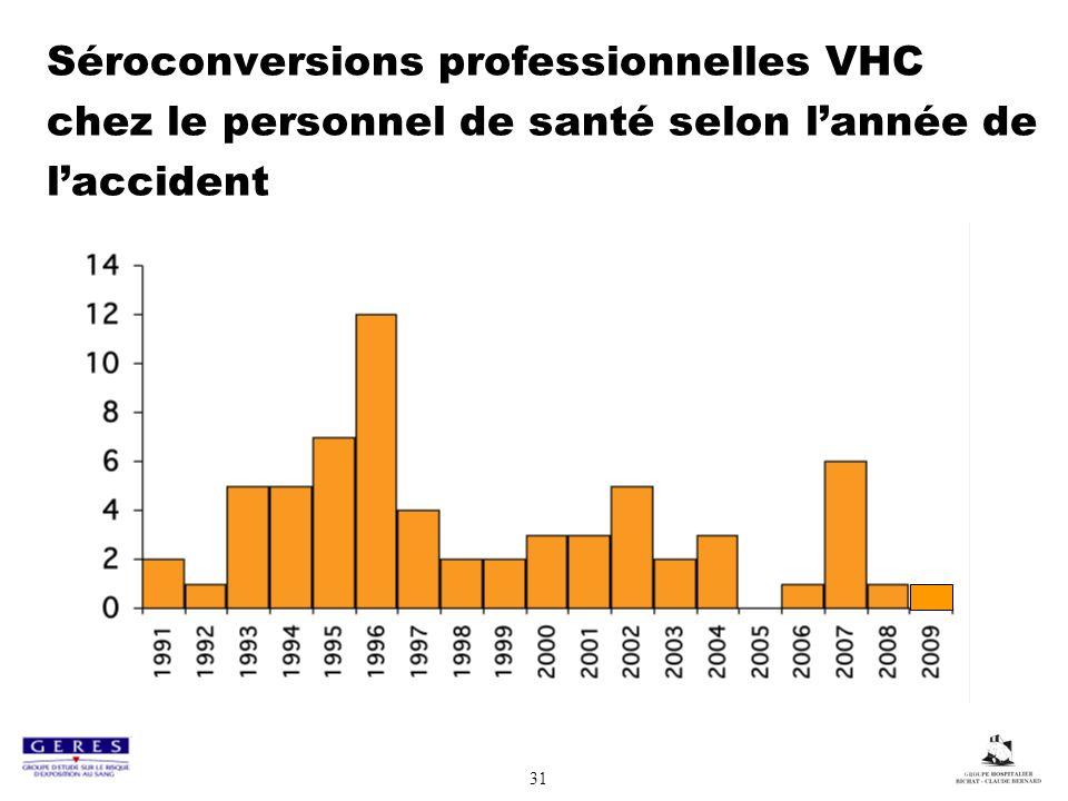 31 Séroconversions professionnelles VHC chez le personnel de santé selon lannée de laccident