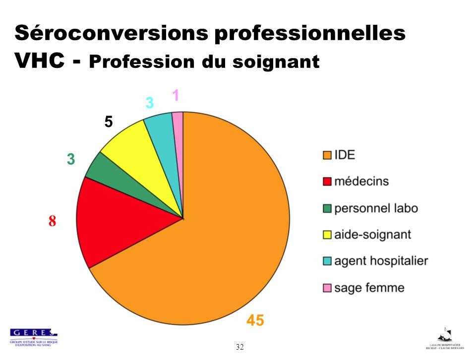 32 Séroconversions professionnelles VHC - Profession du soignant 45 3 5 3 1 8