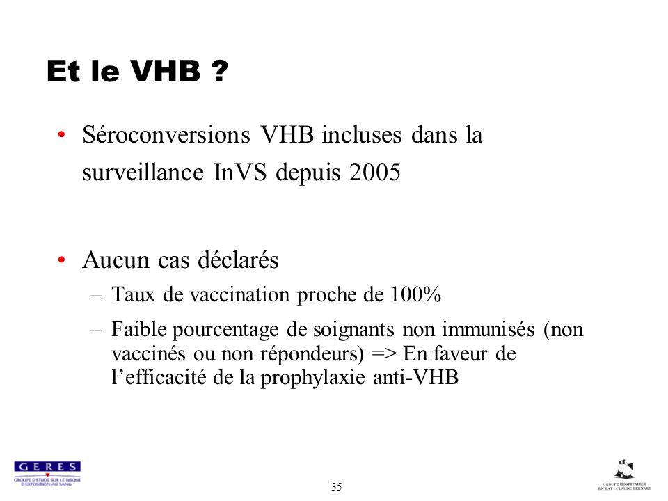 35 Et le VHB ? Séroconversions VHB incluses dans la surveillance InVS depuis 2005 Aucun cas déclarés –Taux de vaccination proche de 100% –Faible pourc
