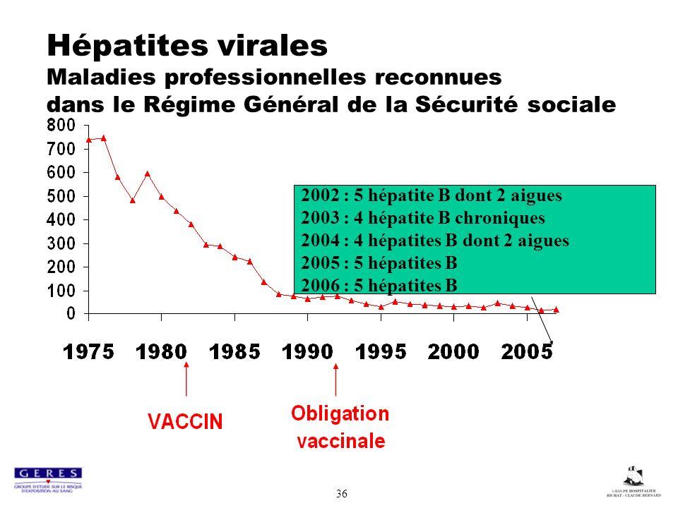 36 Hépatites virales Maladies professionnelles reconnues dans le Régime Général de la Sécurité sociale 2002 : 5 hépatite B dont 2 aigues 2003 : 4 hépatite B chroniques 2004 : 4 hépatites B dont 2 aigues 2005 : 5 hépatites B 2006 : 5 hépatites B