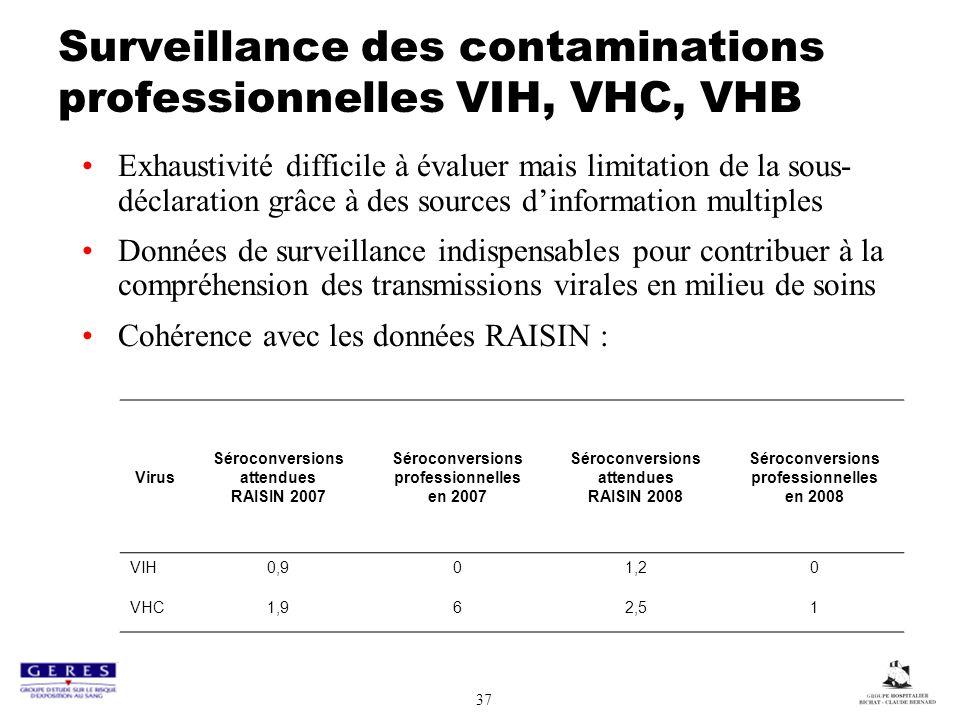 37 Surveillance des contaminations professionnelles VIH, VHC, VHB Exhaustivité difficile à évaluer mais limitation de la sous- déclaration grâce à des sources dinformation multiples Données de surveillance indispensables pour contribuer à la compréhension des transmissions virales en milieu de soins Cohérence avec les données RAISIN : Virus Séroconversions attendues RAISIN 2007 Séroconversions professionnelles en 2007 Séroconversions attendues RAISIN 2008 Séroconversions professionnelles en 2008 VIH0,901,20 VHC1,962,51