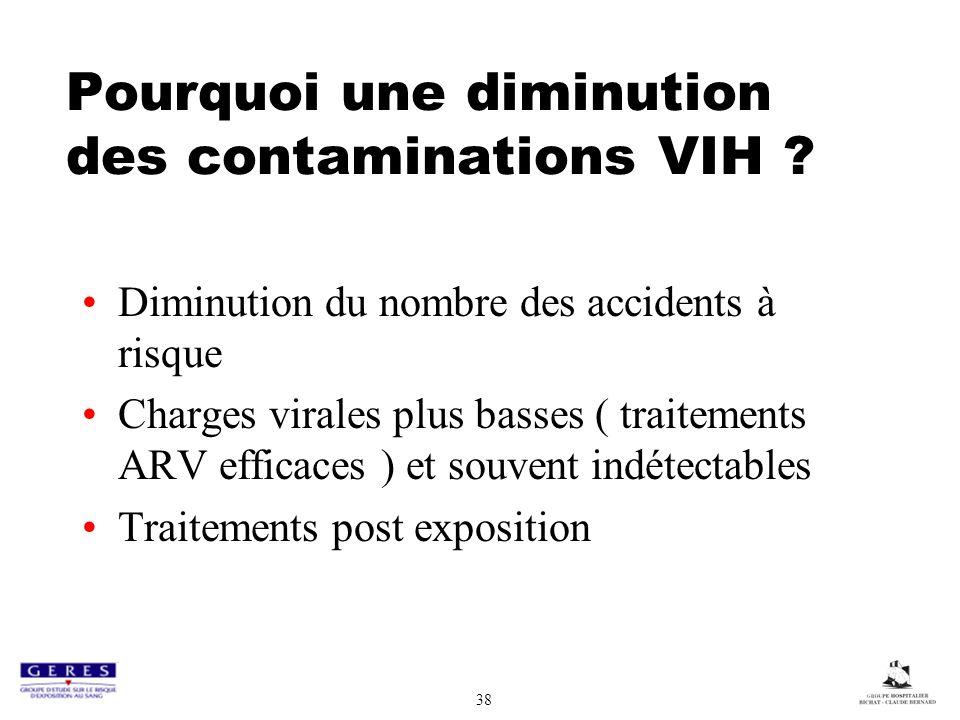 Pourquoi une diminution des contaminations VIH ? Diminution du nombre des accidents à risque Charges virales plus basses ( traitements ARV efficaces )