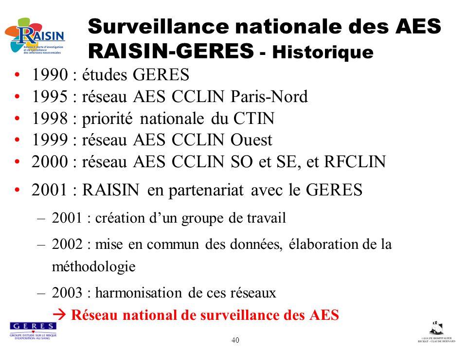 40 Surveillance nationale des AES RAISIN-GERES - Historique 1990 : études GERES 1995 : réseau AES CCLIN Paris-Nord 1998 : priorité nationale du CTIN 1999 : réseau AES CCLIN Ouest 2000 : réseau AES CCLIN SO et SE, et RFCLIN 2001 : RAISIN en partenariat avec le GERES –2001 : création dun groupe de travail –2002 : mise en commun des données, élaboration de la méthodologie –2003 : harmonisation de ces réseaux Réseau national de surveillance des AES