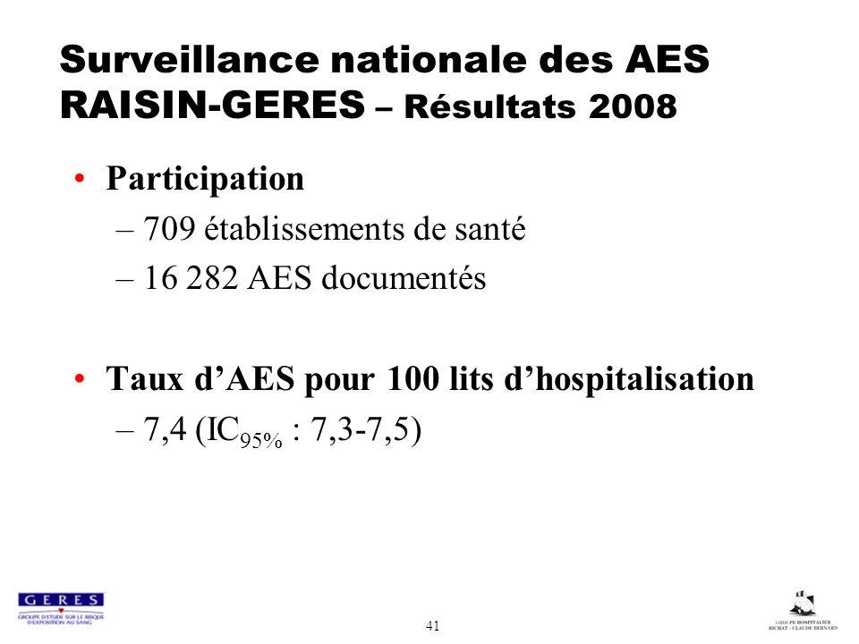 41 Surveillance nationale des AES RAISIN-GERES – Résultats 2008 Participation –709 établissements de santé –16 282 AES documentés Taux dAES pour 100 lits dhospitalisation –7,4 (IC 95% : 7,3-7,5)