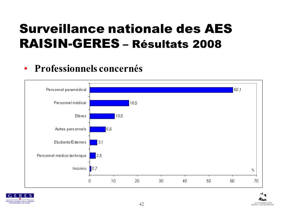 42 Surveillance nationale des AES RAISIN-GERES – Résultats 2008 Professionnels concernés