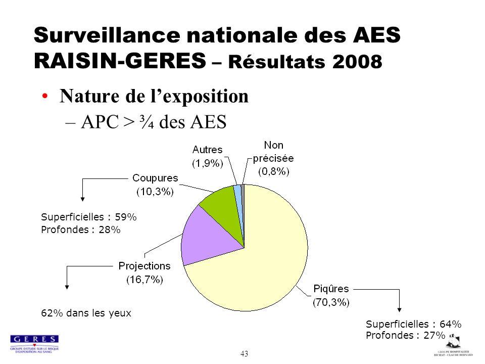 43 Surveillance nationale des AES RAISIN-GERES – Résultats 2008 Nature de lexposition –APC > ¾ des AES Superficielles : 64% Profondes : 27% Superficielles : 59% Profondes : 28% 62% dans les yeux