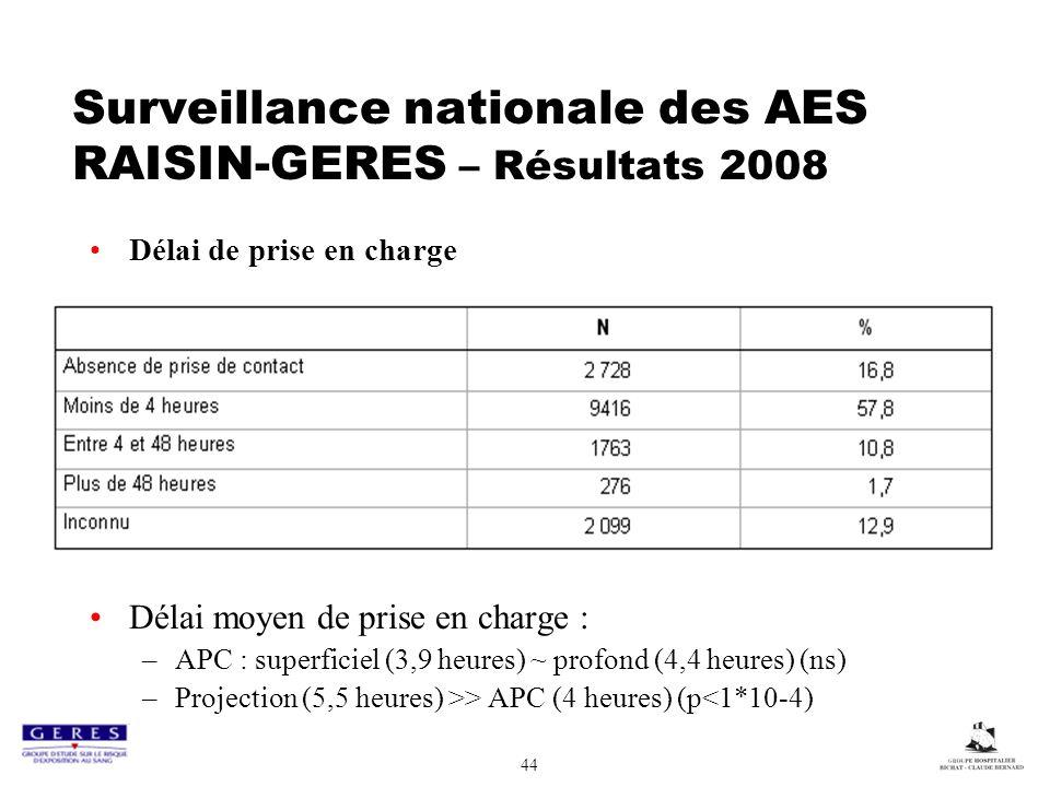 44 Surveillance nationale des AES RAISIN-GERES – Résultats 2008 Délai de prise en charge Délai moyen de prise en charge : –APC : superficiel (3,9 heures) ~ profond (4,4 heures) (ns) –Projection (5,5 heures) >> APC (4 heures) (p<1*10-4)