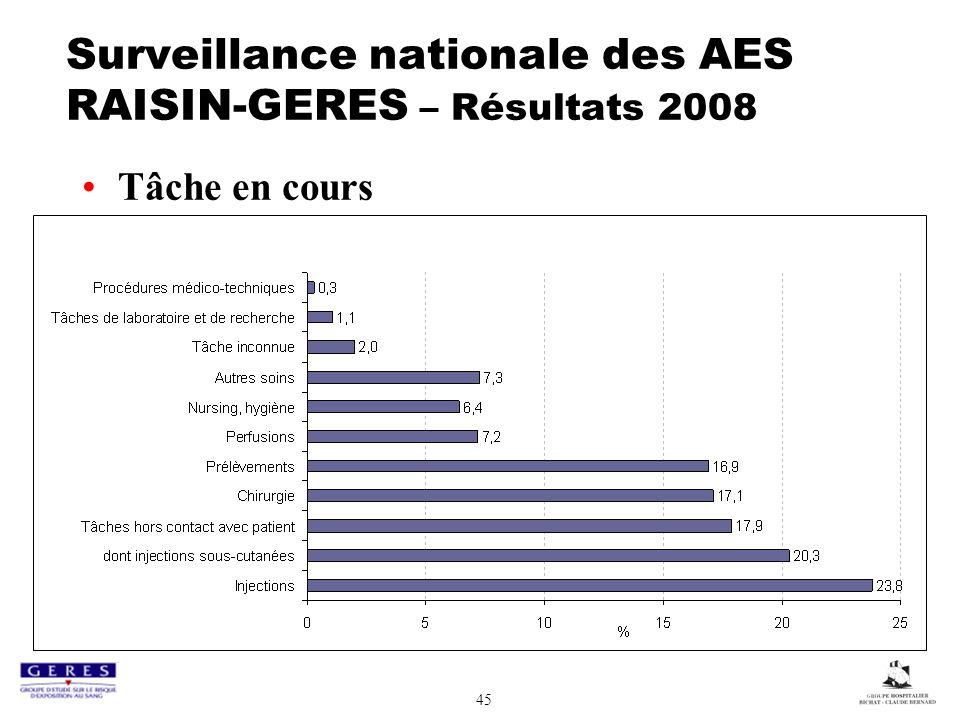 45 Surveillance nationale des AES RAISIN-GERES – Résultats 2008 Tâche en cours