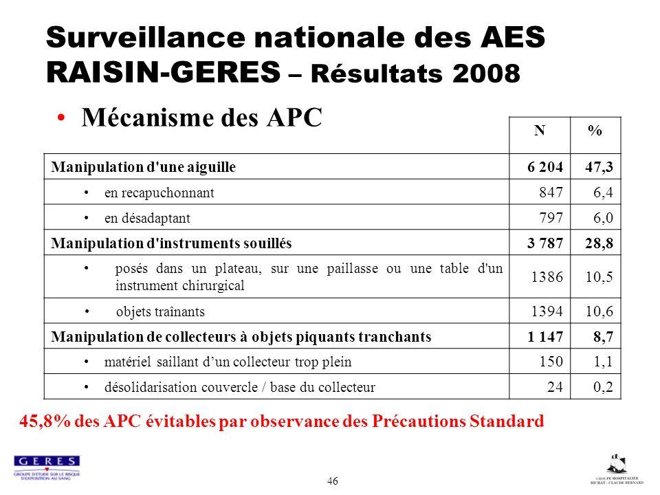 46 Surveillance nationale des AES RAISIN-GERES – Résultats 2008 Mécanisme des APC N% Manipulation d'une aiguille6 20447,3 en recapuchonnant 8476,4 en