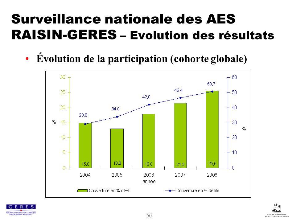 50 Surveillance nationale des AES RAISIN-GERES – Evolution des résultats Évolution de la participation (cohorte globale)