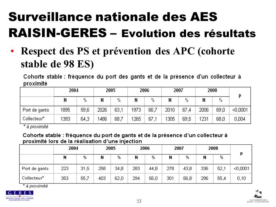 53 Surveillance nationale des AES RAISIN-GERES – Evolution des résultats Respect des PS et prévention des APC (cohorte stable de 98 ES)