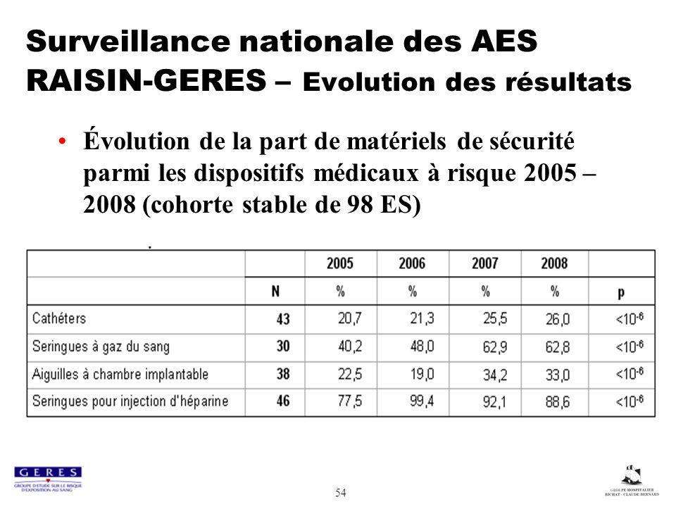 54 Surveillance nationale des AES RAISIN-GERES – Evolution des résultats Évolution de la part de matériels de sécurité parmi les dispositifs médicaux à risque 2005 – 2008 (cohorte stable de 98 ES)