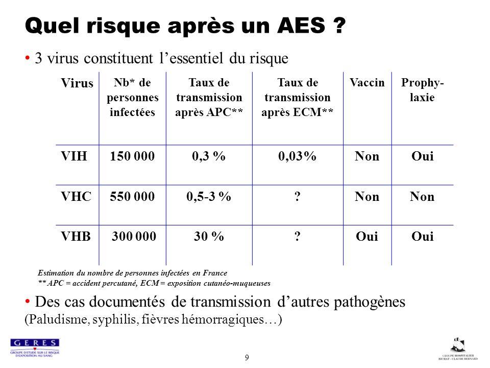 9 Quel risque après un AES ? 3 virus constituent lessentiel du risque Des cas documentés de transmission dautres pathogènes (Paludisme, syphilis, fièv